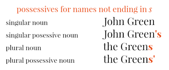 When to use apostrophes with names